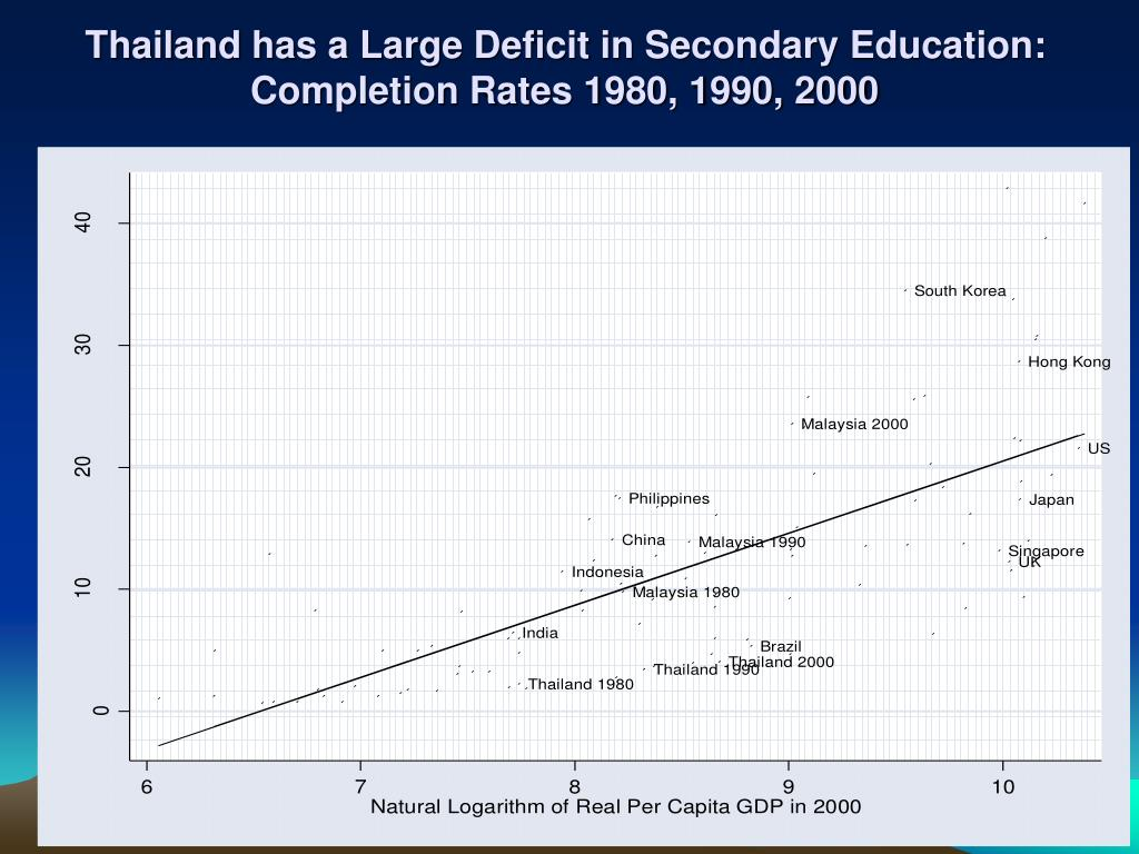 Thailand has a Large Deficit in Secondary Education: Completion Rates 1980, 1990, 2000