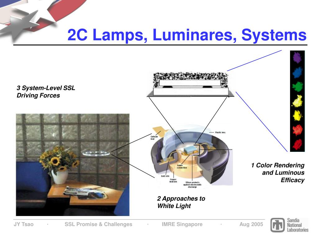 2C Lamps, Luminares, Systems