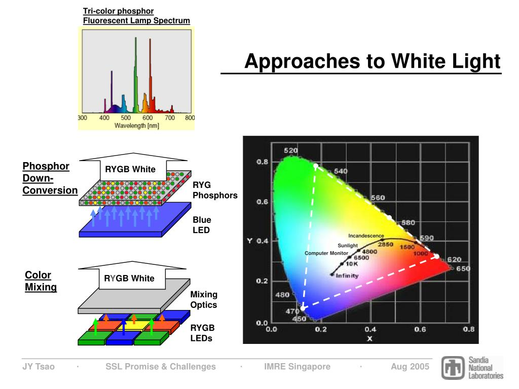 Approaches to White Light