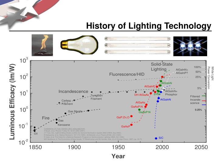 History of lighting technology