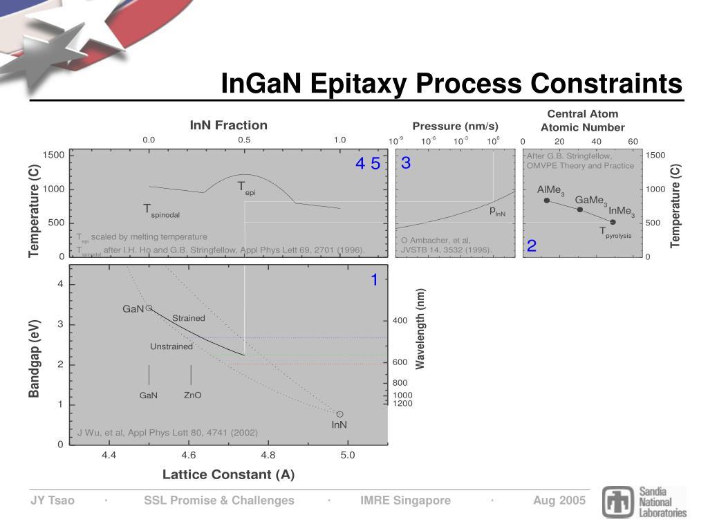 InGaN Epitaxy Process Constraints
