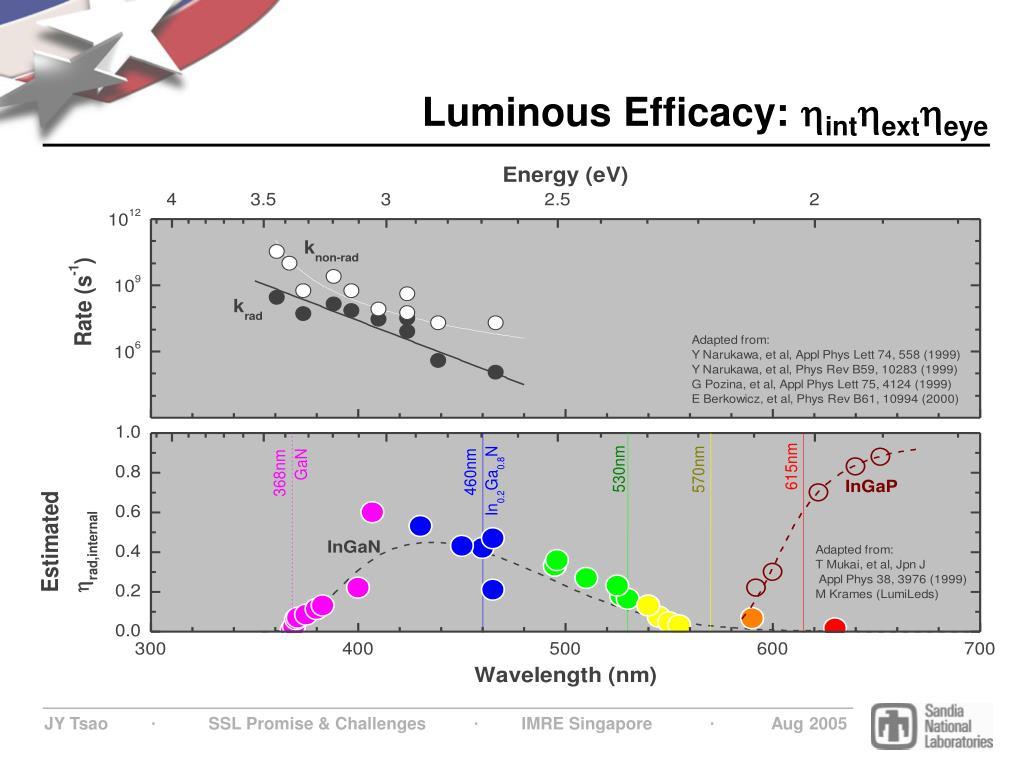 Luminous Efficacy: