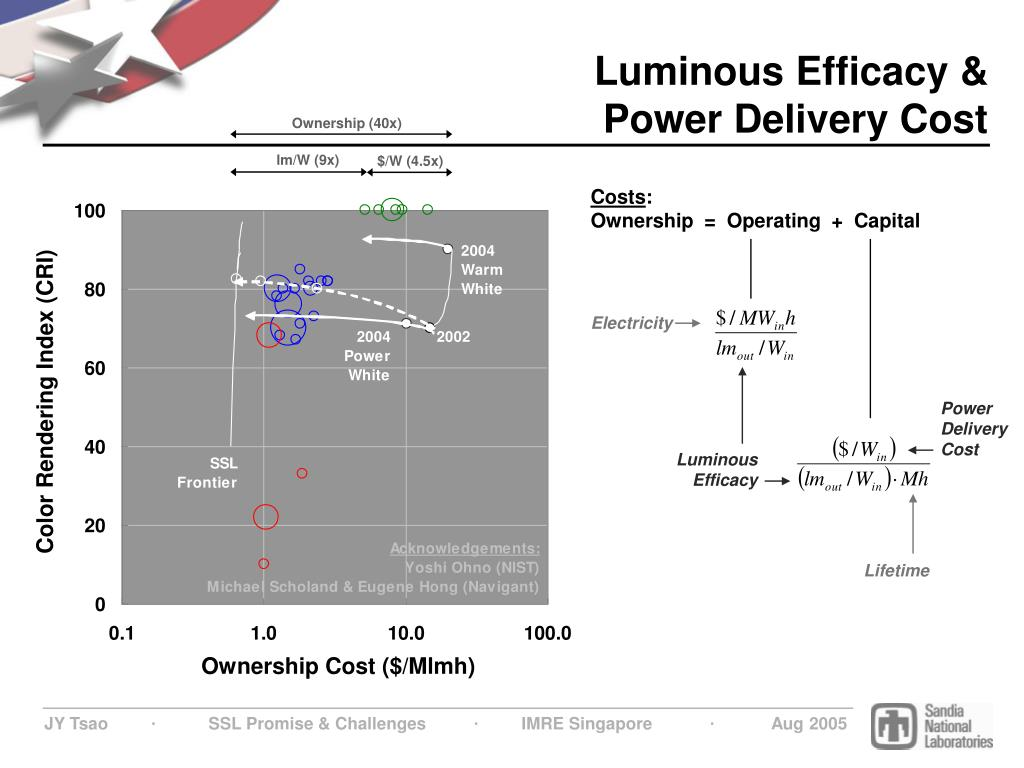 Luminous Efficacy & Power Delivery Cost