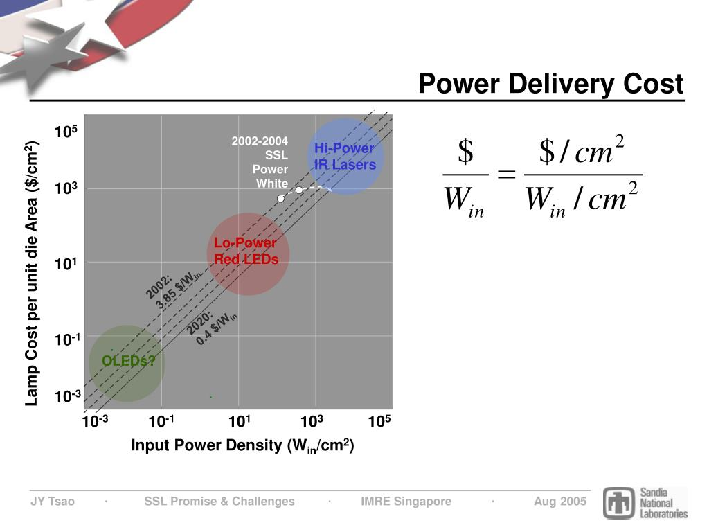 Power Delivery Cost