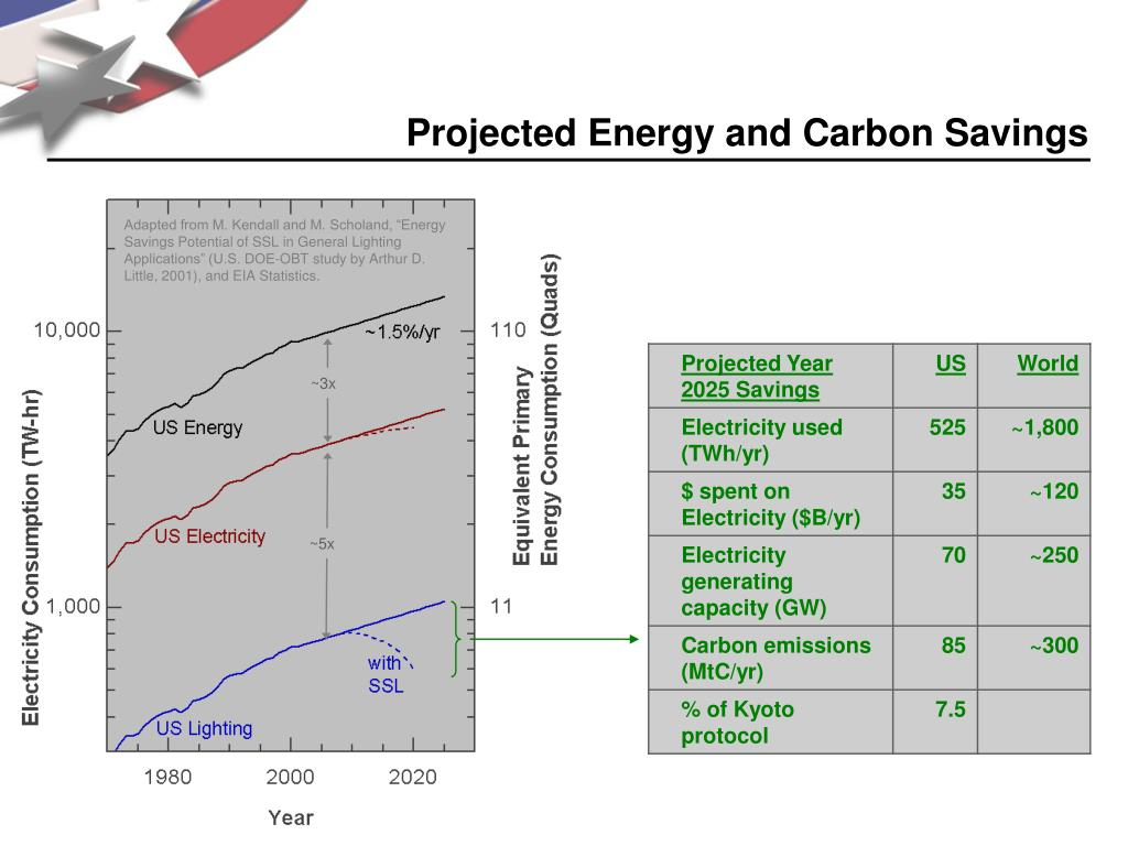 Projected Energy and Carbon Savings