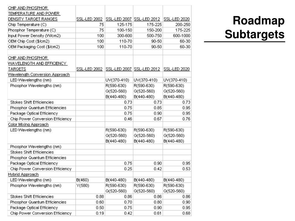 Roadmap Subtargets