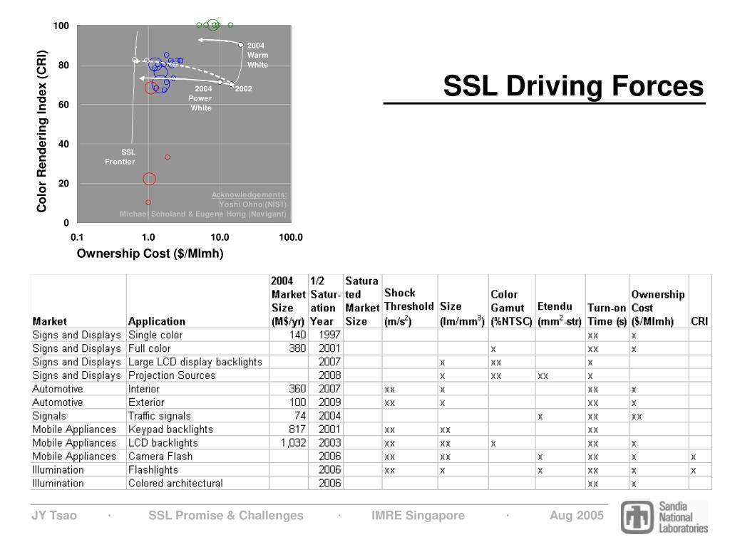 SSL Driving Forces
