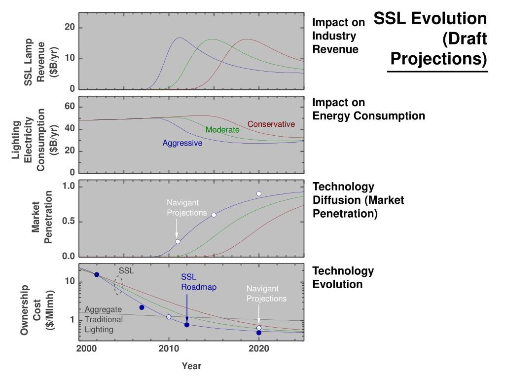 SSL Evolution