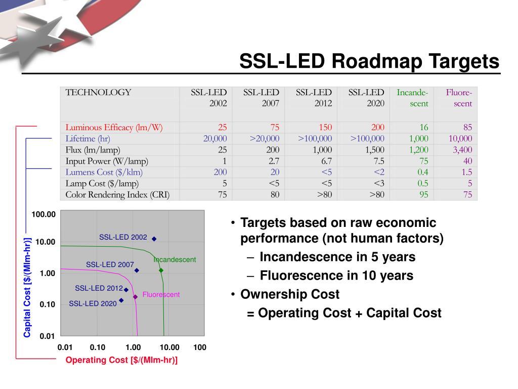 SSL-LED Roadmap Targets