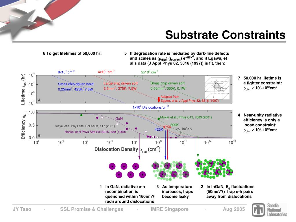 Substrate Constraints