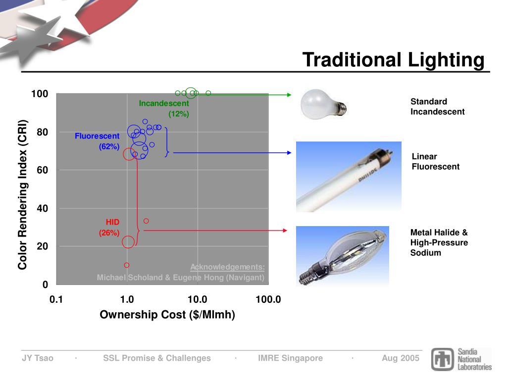 Traditional Lighting