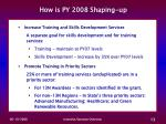 how is py 2008 shaping up14