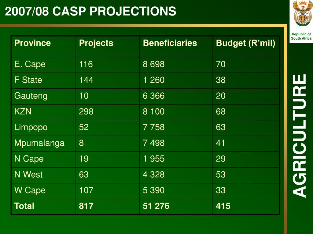2007/08 CASP PROJECTIONS