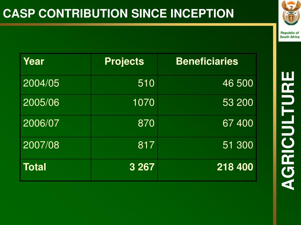 CASP CONTRIBUTION SINCE INCEPTION