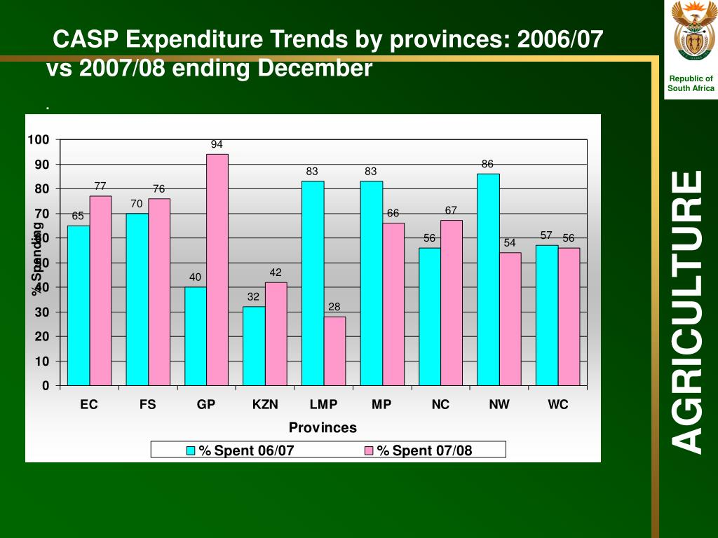 CASP Expenditure Trends by provinces: 2006/07 vs 2007/08 ending December