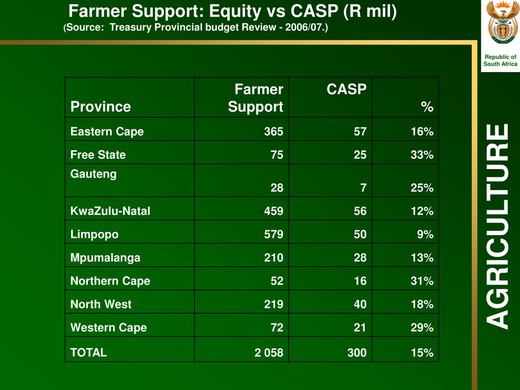 Farmer Support: Equity vs CASP (R mil)