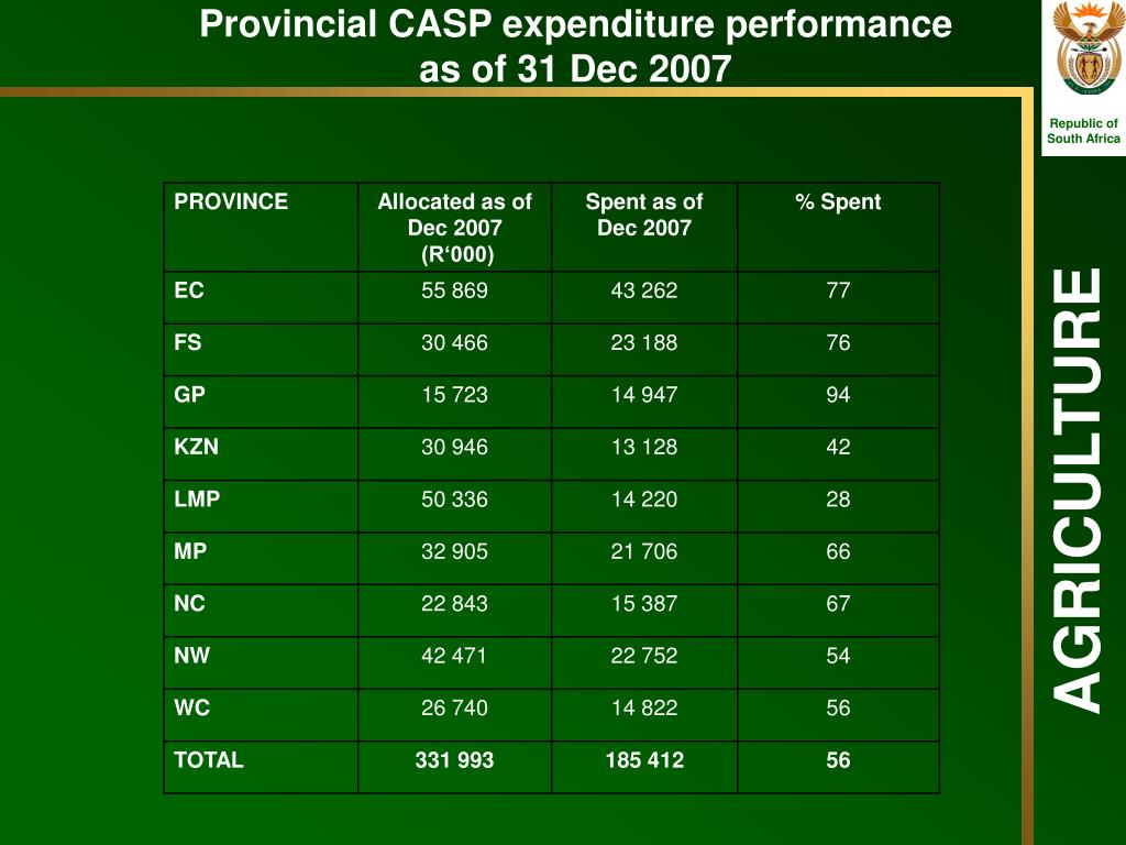Provincial CASP expenditure performance as of 31 Dec 2007