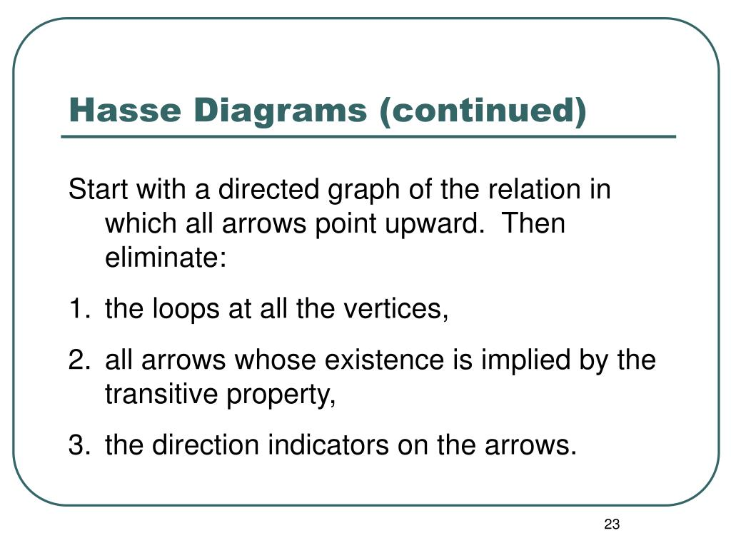 Hasse Diagrams (continued)