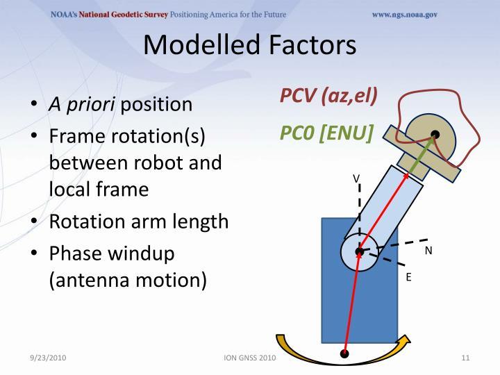 Modelled Factors