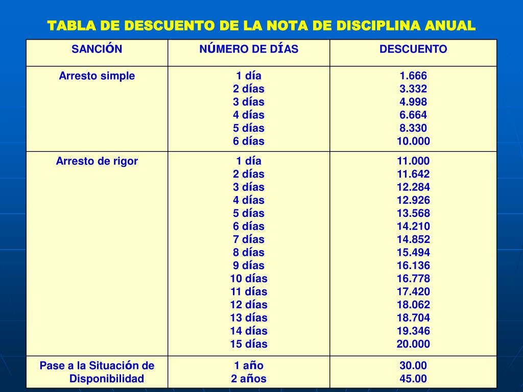 TABLA DE DESCUENTO DE LA NOTA DE DISCIPLINA ANUAL