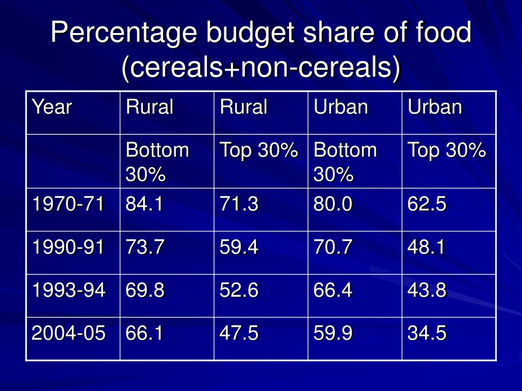 Percentage budget share of food (cereals+non-cereals)