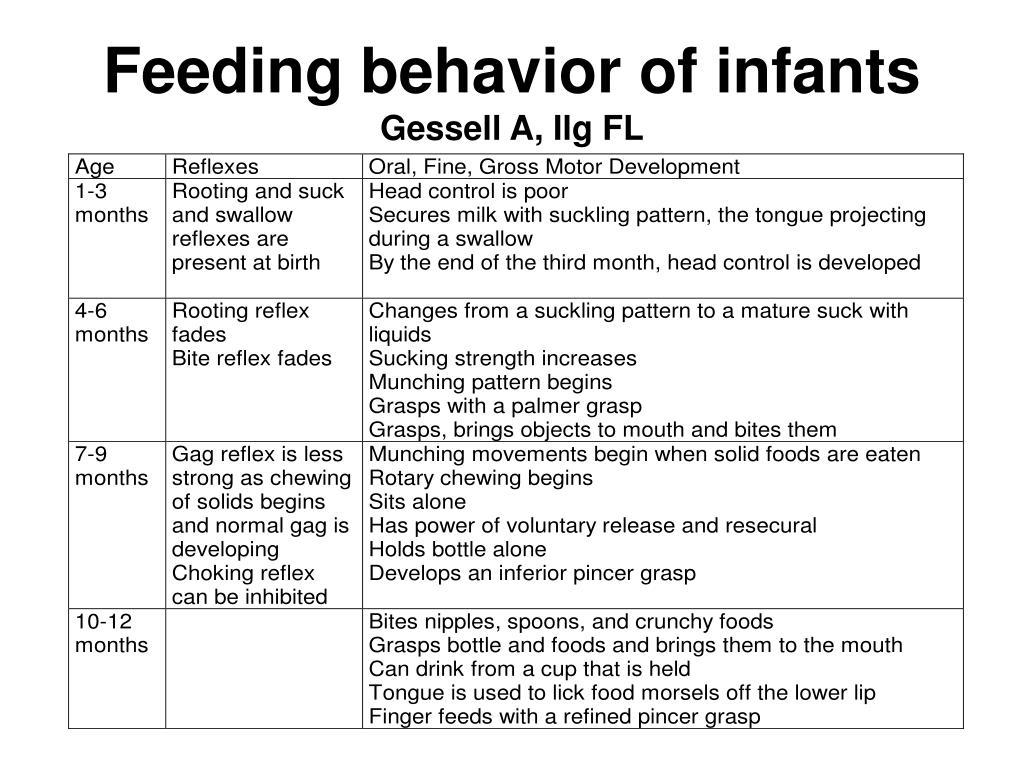 Feeding behavior of infants
