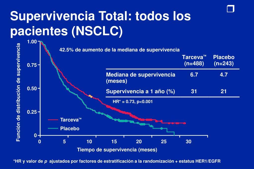 Supervivencia Total: todos los pacientes (NSCLC)
