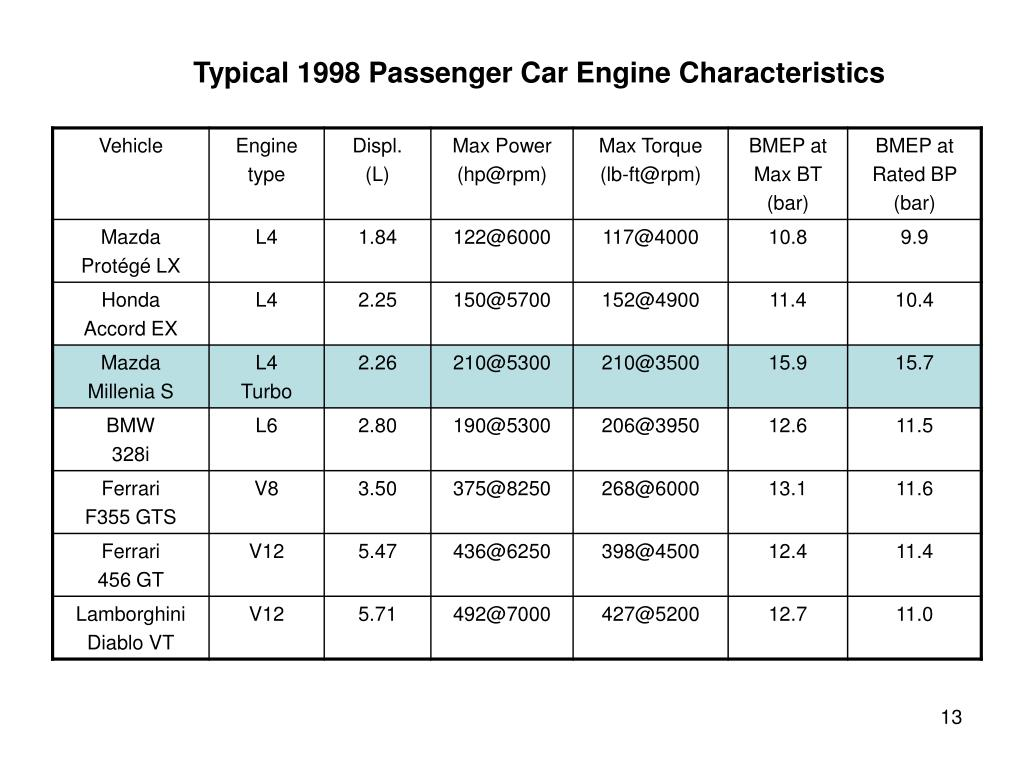 Typical 1998 Passenger Car Engine Characteristics
