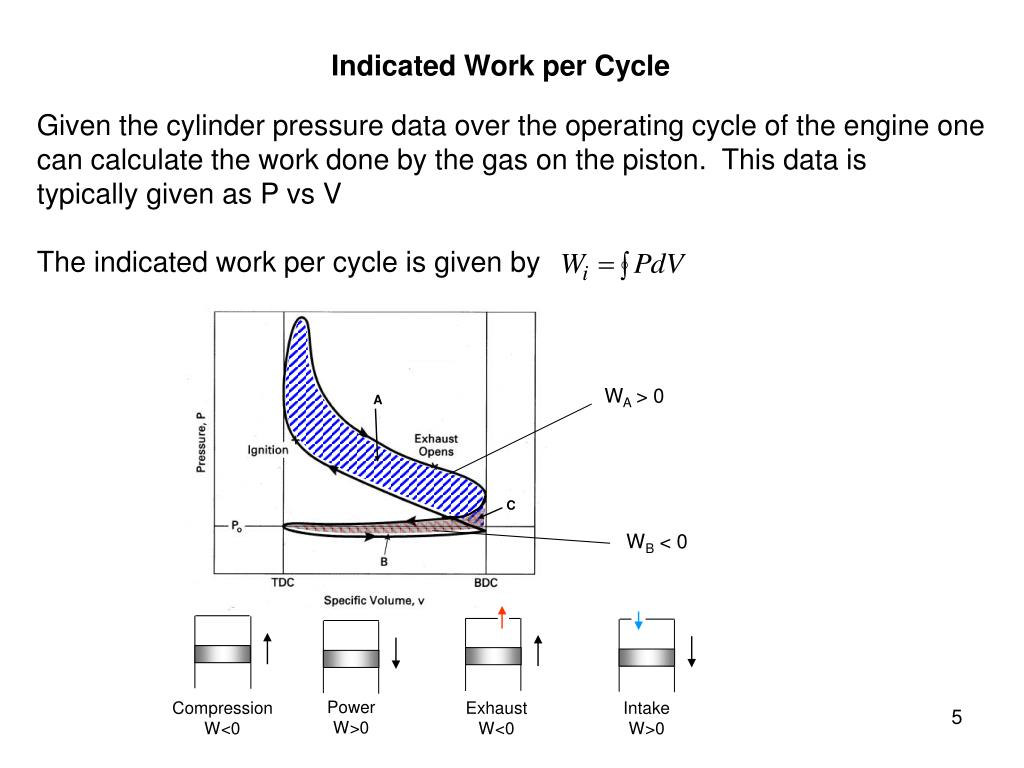 Indicated Work per Cycle