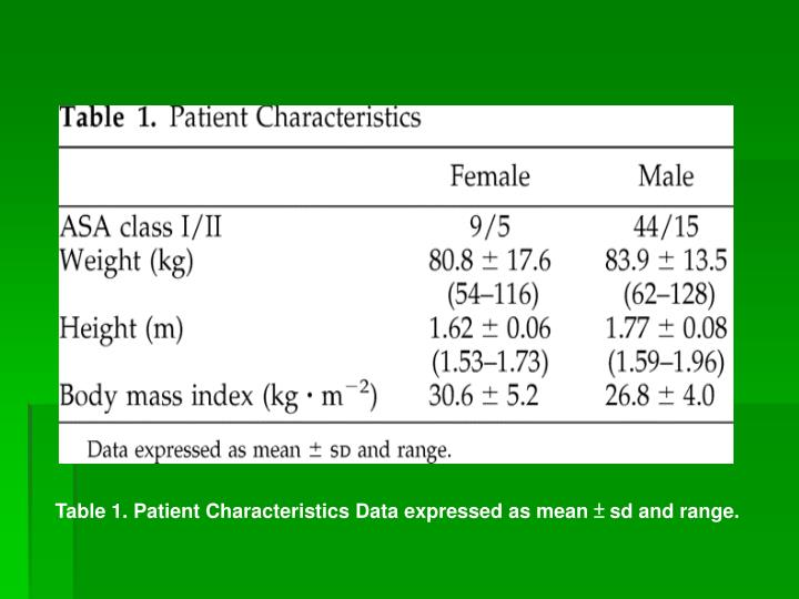 Table 1. Patient Characteristics Data expressed as mean ± sd and range.