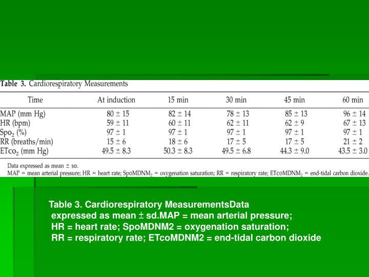 Table 3. Cardiorespiratory MeasurementsData