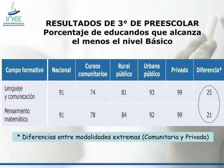 RESULTADOS DE 3° DE PREESCOLAR Porcentaje de educandos que alcanza el menos el nivel Básico