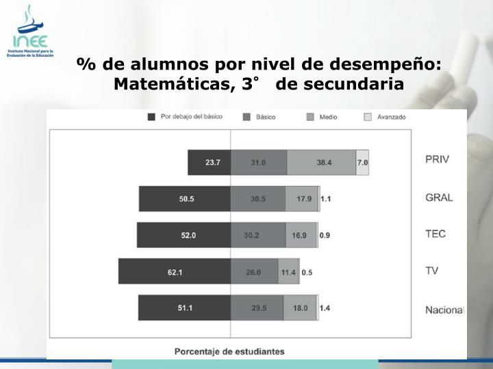 % de alumnos por nivel de desempeño: Matemáticas, 3° de secundaria