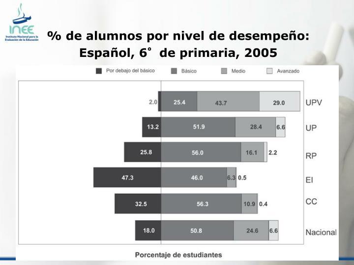 % de alumnos por nivel de desempeño: Español, 6°de primaria, 2005