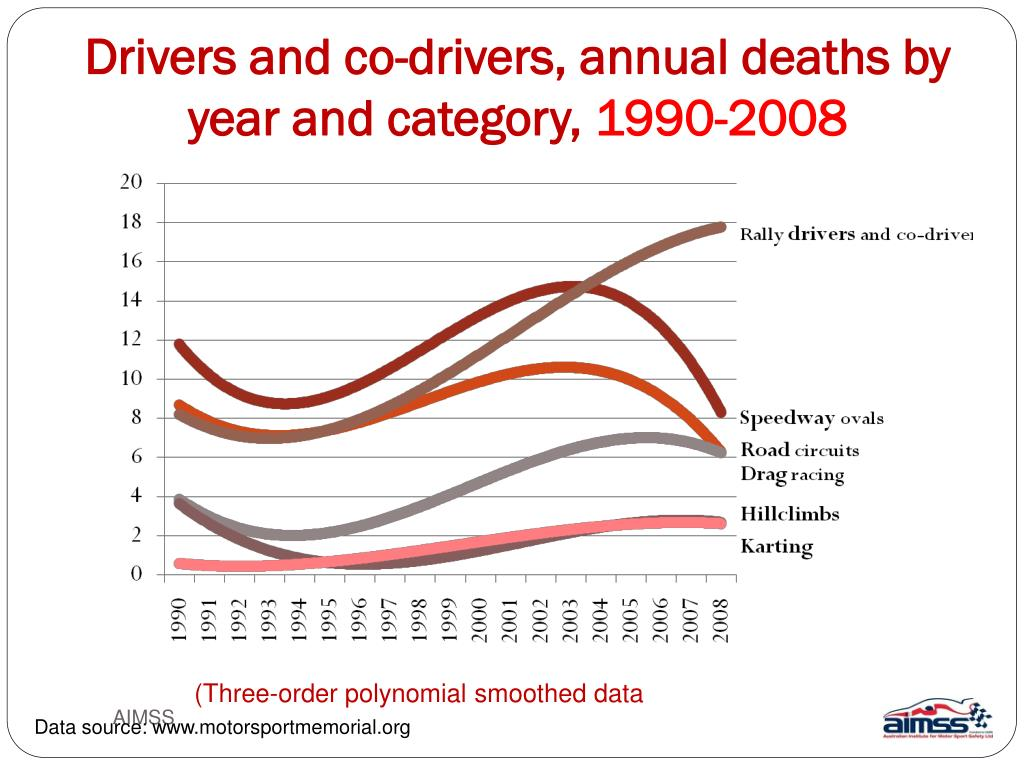 Drivers and co-drivers, annual deaths by year and category,