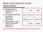 what is the direction of the relationship15