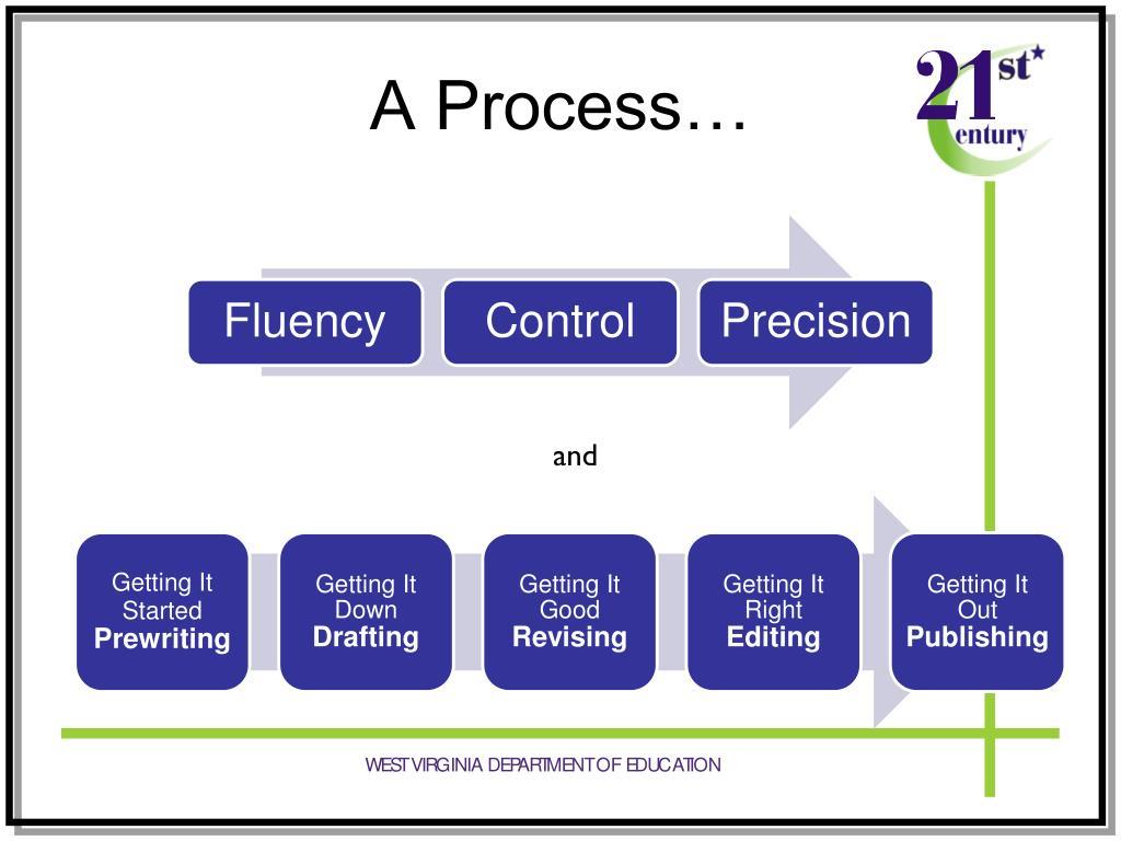 A Process…