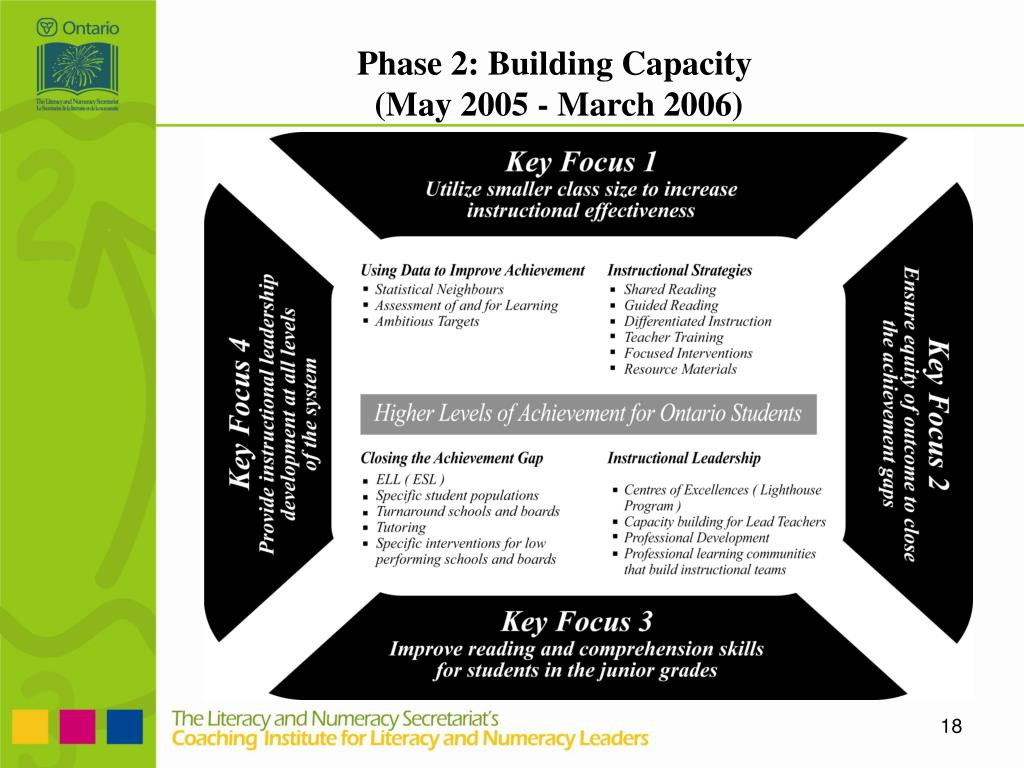 Phase 2: Building Capacity