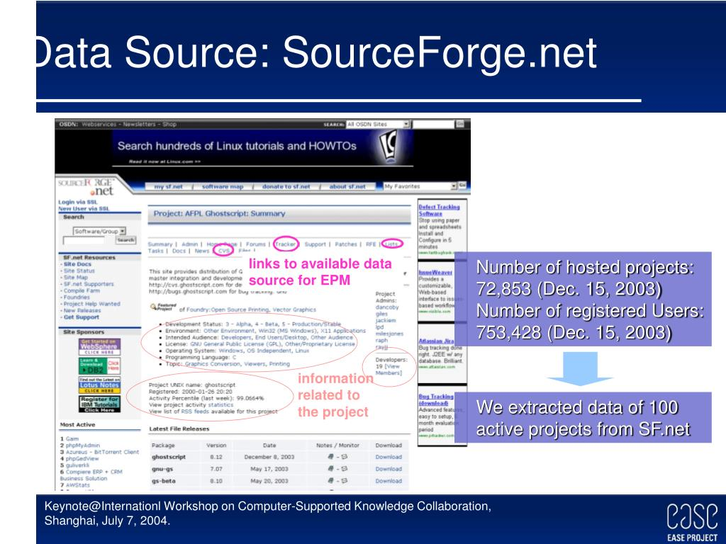 Data Source: SourceForge.net