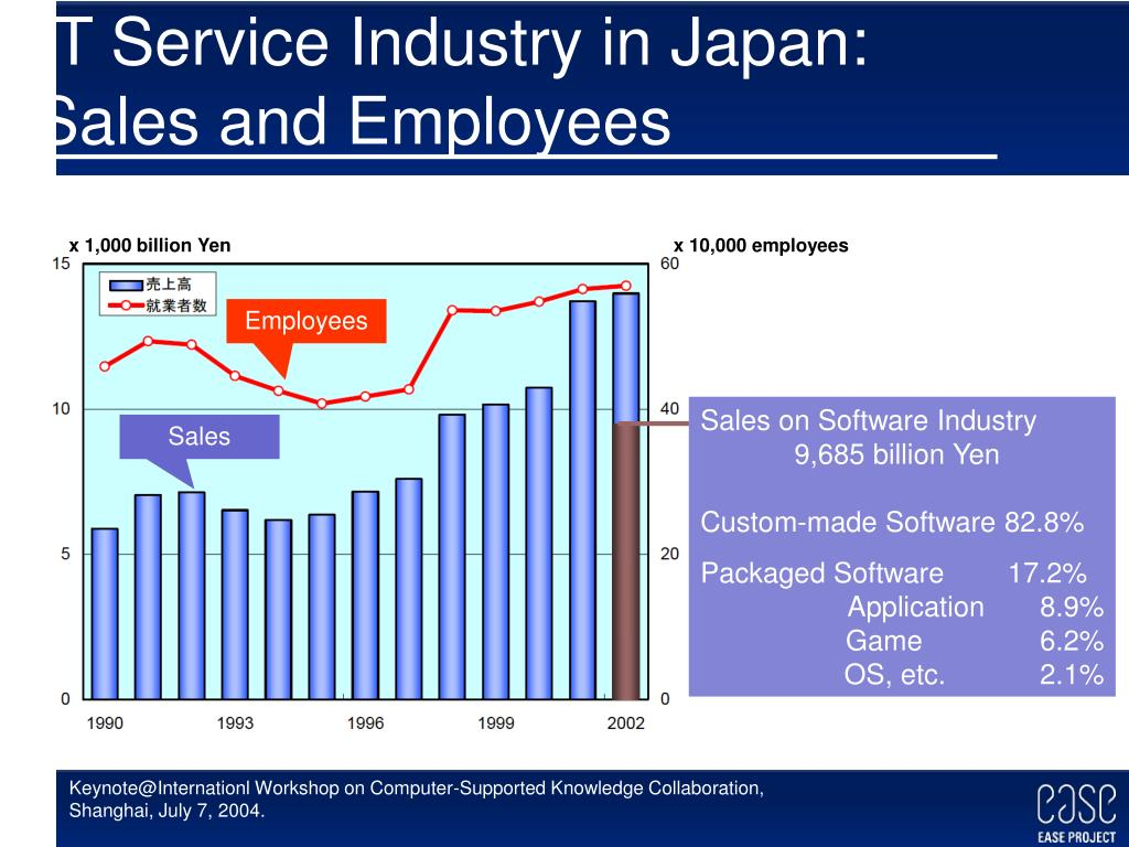 IT Service Industry in Japan: