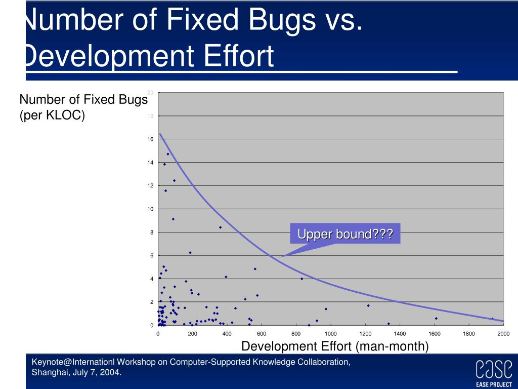 Number of Fixed Bugs vs.