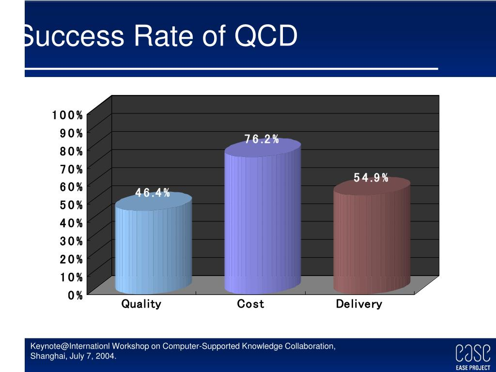 Success Rate of QCD