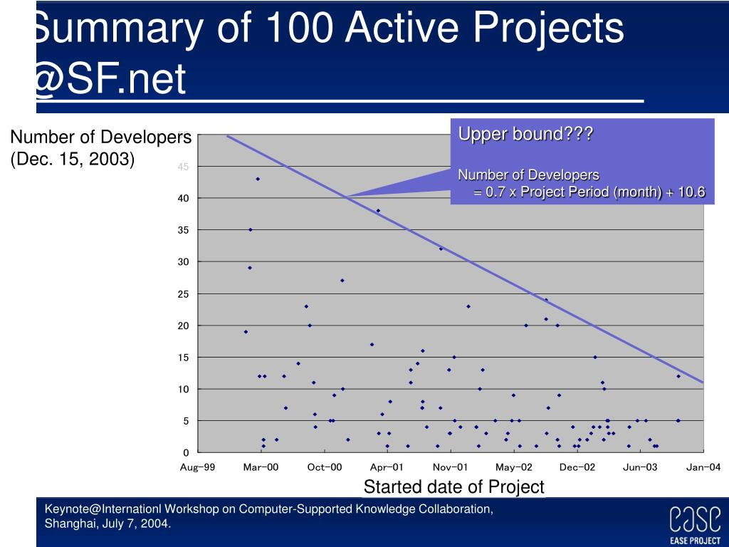 Summary of 100 Active Projects @SF.net