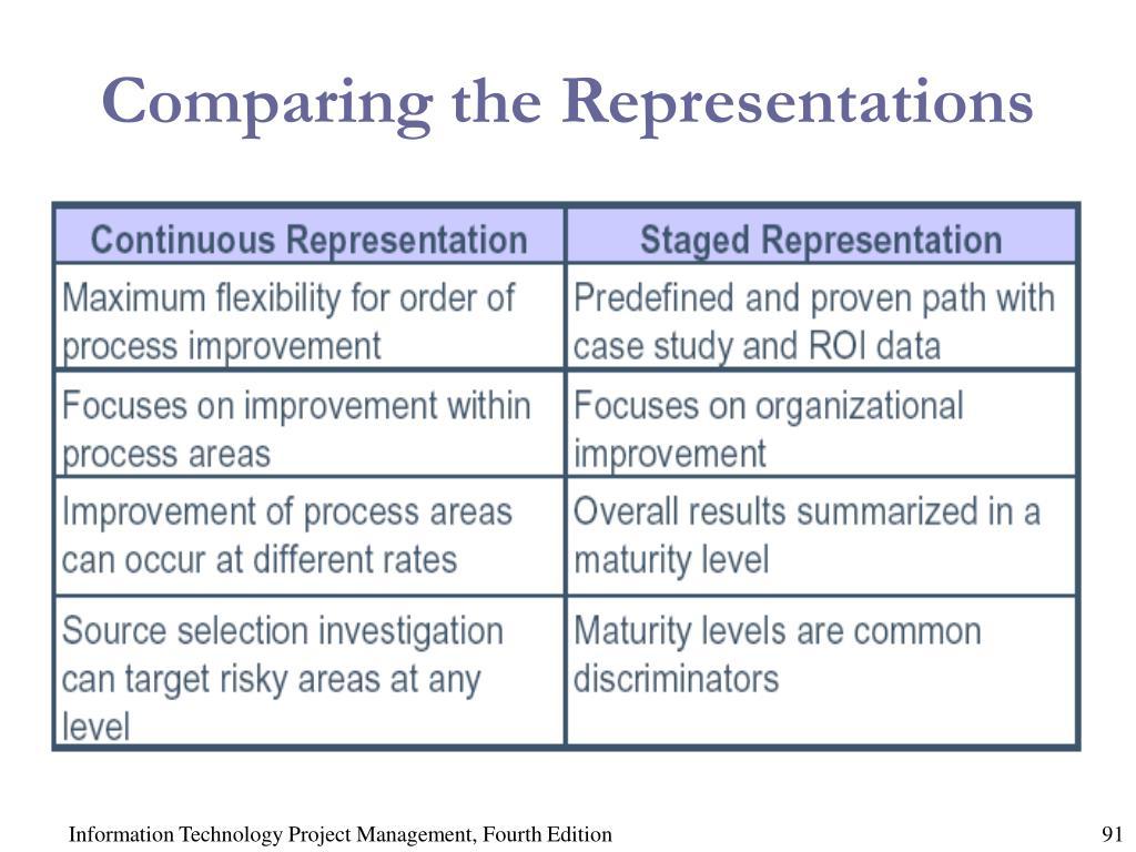 Comparing the Representations