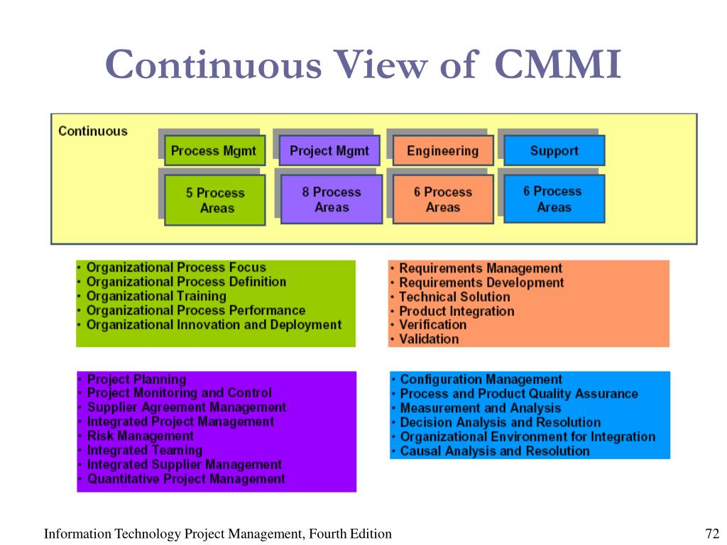 Continuous View of