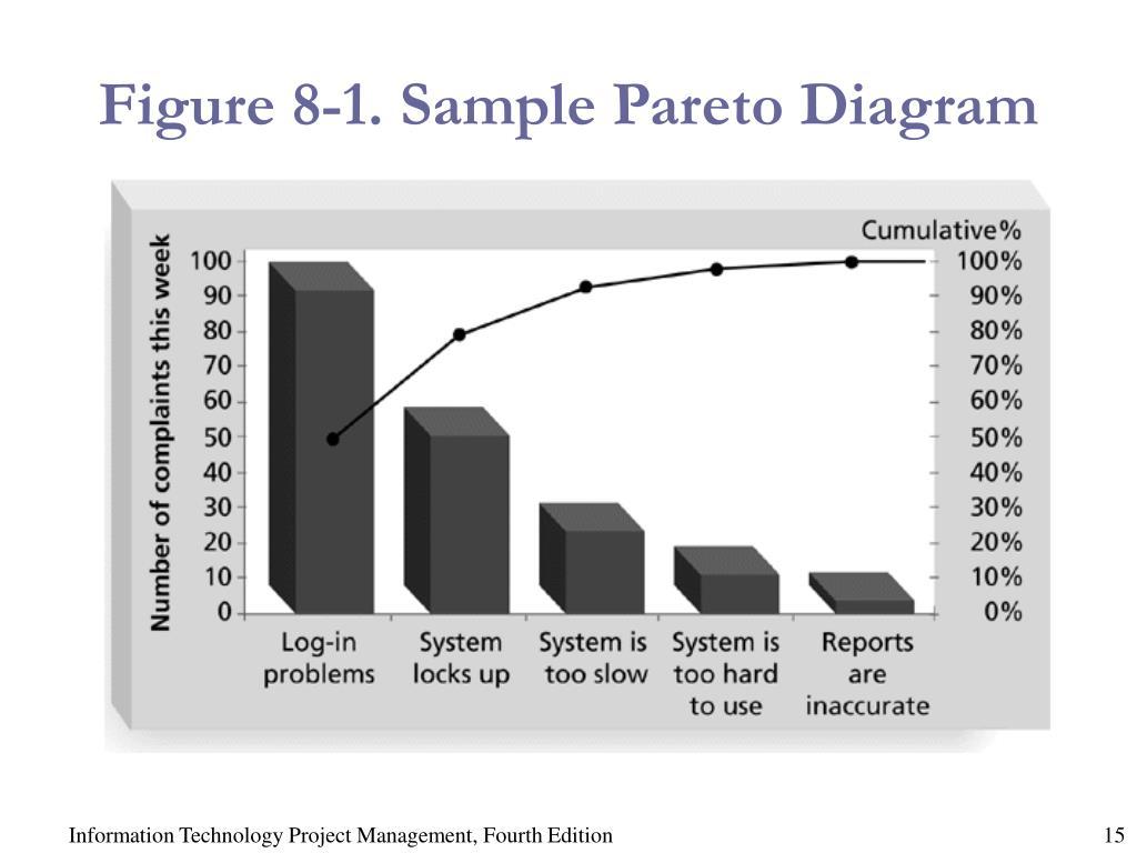 Figure 8-1. Sample Pareto Diagram