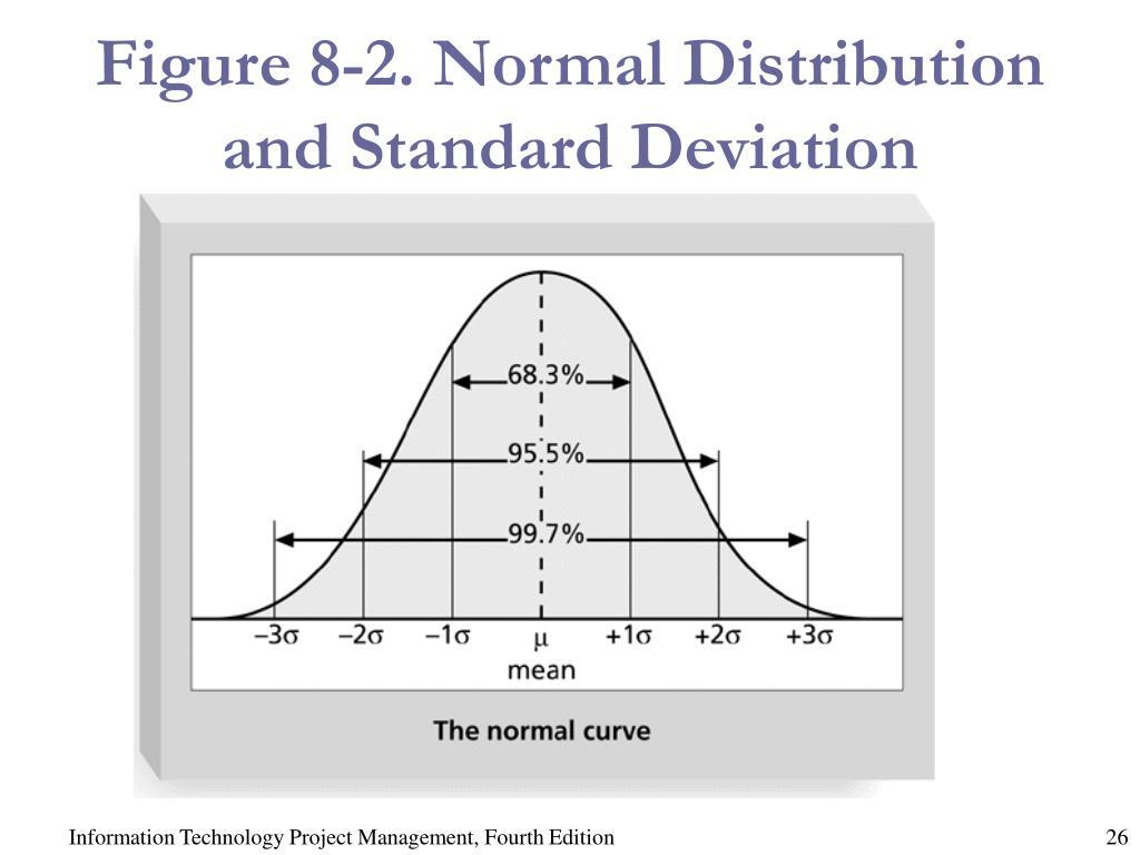 Figure 8-2. Normal Distribution and Standard Deviation