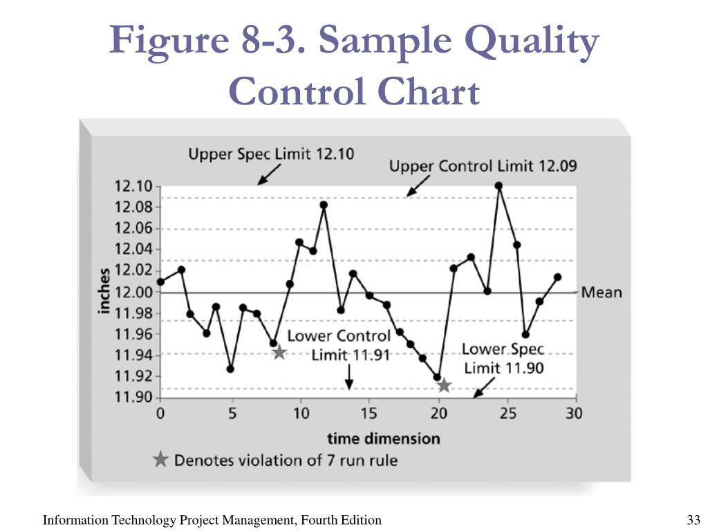 Figure 8-3. Sample Quality