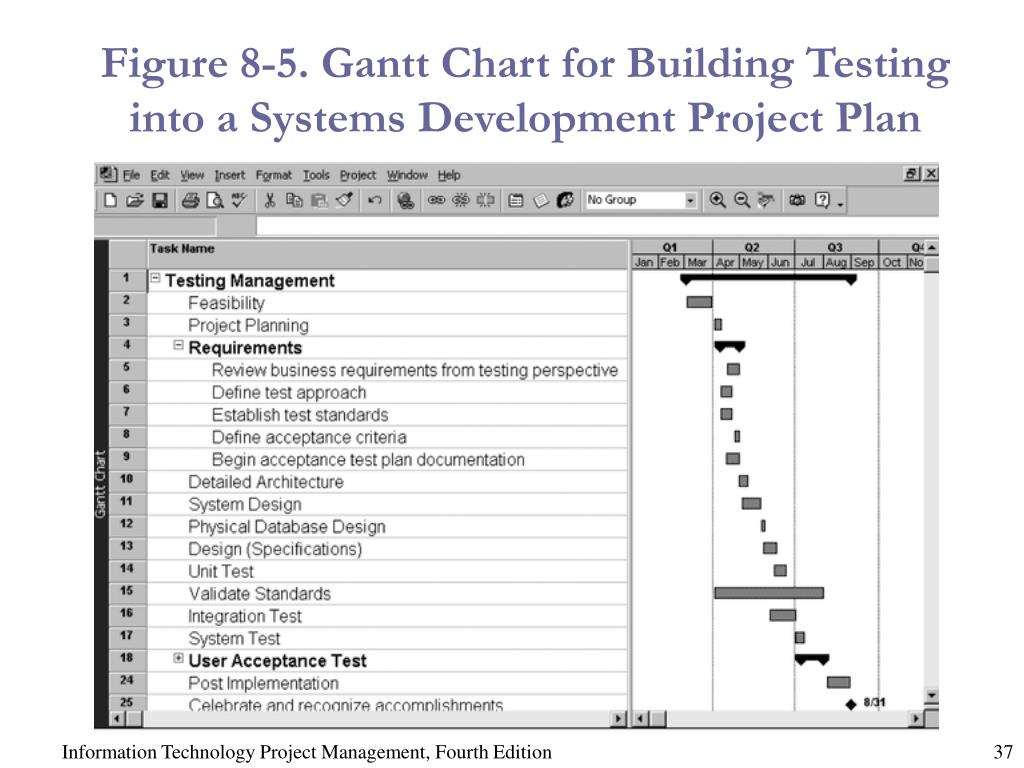 Figure 8-5. Gantt Chart for Building Testing into a Systems Development Project Plan