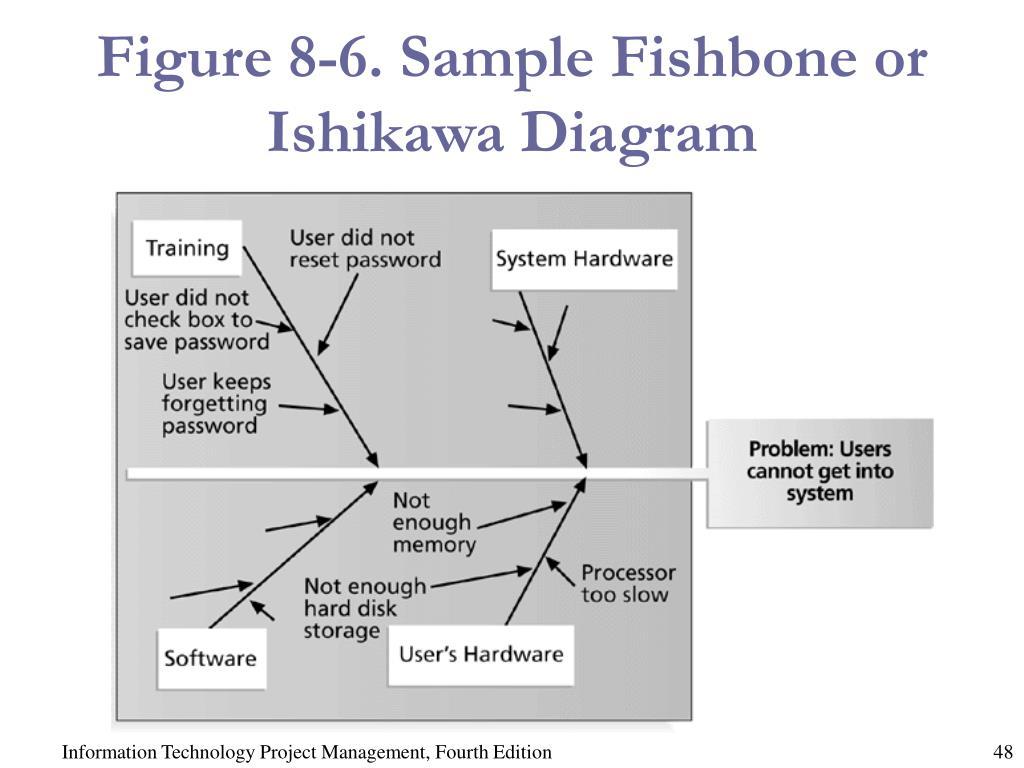 Figure 8-6. Sample Fishbone or Ishikawa Diagram
